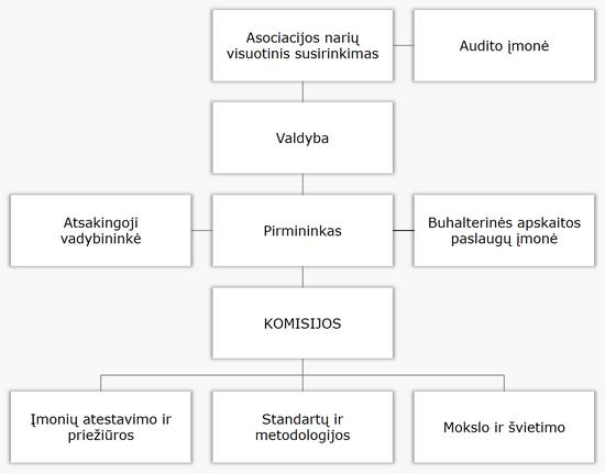 LTVVIA-asociacijos-struktura-LT