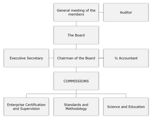 Structure of Lithuanian association of property and business valuation enterprises